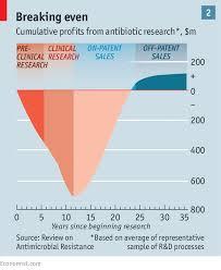 The Grim Prospect Antibiotic Resistance