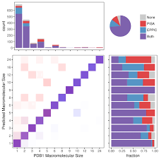 Comparison Of Assembly Predictions From Eppic And Pisa On