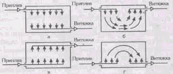 Реферат Промышленная вентиляция и кондиционирование ru