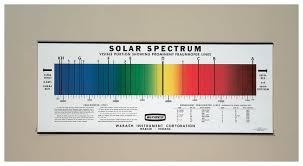Spectrum Chart Solar Spectrum Chart Teaching Supplies Classroom Safety