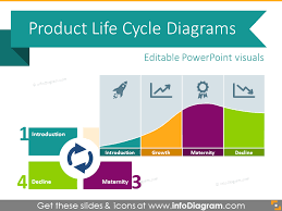 Life Cycle Chart Template 20 Product Life Cycle Curve Graphics Ppt Template