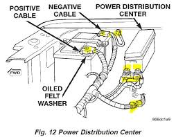 12 things you can do when your zj stalls jeepforum com while it is running and the system loaded turn some stuff on very carefully wiggle and twist all of the main power cables from the battery terminals