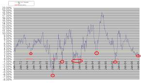 True Money Supply Chart Inflation Deflation Revisited Economicsjunkie