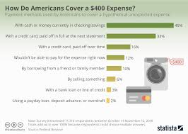 Chart How Do Americans Cover A 400 Expense Statista