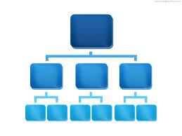 Sony Organizational Chart Oraganizational Structure Sony