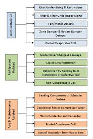12 Actual Air Conditioner Air Flow Chart
