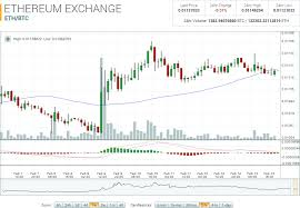 Ethereum Market Report Eth Btc Up 2 06 On The Week