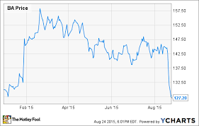 Boeing Stock Chart Boeing Stock Has Fallen Too Far The Motley Fool