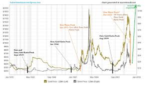 Silver Price Forecast 2014 Significant Silver Rallies