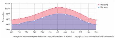 Average Monthly Temperature In Las Vegas Nevada United