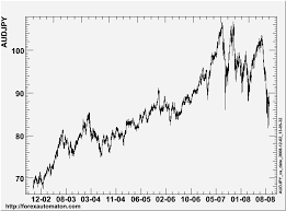 Jpy To Aud Chart Aud Jpy And Eur Usd Leader Follower History
