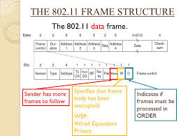802 11 frame format computer networks this ppt is dedicated to my inner controller ppt
