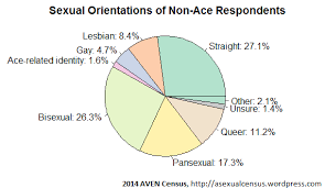 Cross Orientations Among Non Aces The Asexual Census