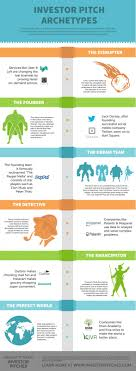 17 best images about elevator pitch crafting 17 best images about elevator pitch crafting startup ideas and interview