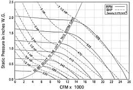 How To Read A Fan Curve Chart