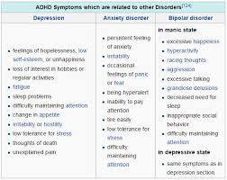 Adhd Symptoms Chart How To Cure Attention Deficit Hyperactivity Disorder