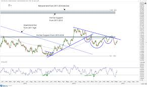 Gold Price Technical Analysis Business Insider