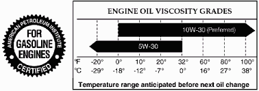 Dodge Ram Fluid Capacity And Specification Information