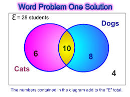 Venn Diagram Problem Solving Venn Diagram Word Problems Passys World Of Mathematics