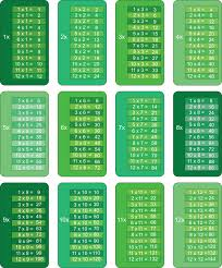 Multiplication Tables 1x To 12 In Color