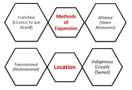 Business Ownership Types Types Of Business Organisations Business Education Ie