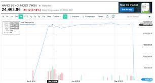 Hsi Stock Chart