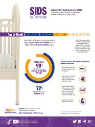 Sids By Babys Age Infographic Safe To Sleep