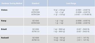 50 Specific Micro Hardness Conversion Chart