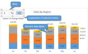 Excel Slice Theme Create Dynamic Chart Data Labels With Slicers Excel Campus