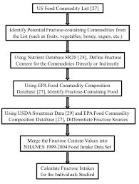 Fructose Content Of Fruits Chart Flow Chart For Individual Fructose Intake Calculation