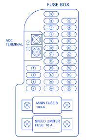 honda goldwing 1999 main fuse box block circuit breaker diagram honda goldwing 1999 main fuse box block circuit breaker diagram
