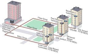 network access technology consideration in europe fiber to the building structure