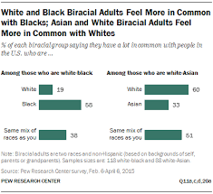 race and social connections friends family and neighborhoods  white and black biracial adults feel more in common blacks asian and white biracial