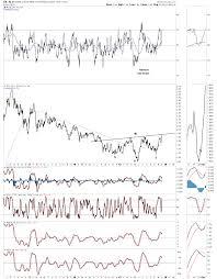 Slv Chart Precious Metals Ratio Charts