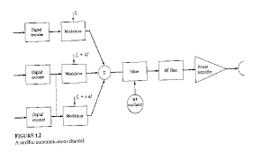 circuit design  chapter each channel is sampled and then converted to a digitally encoded signal that modulates a low frequency carrier signal  a satellite communications channel