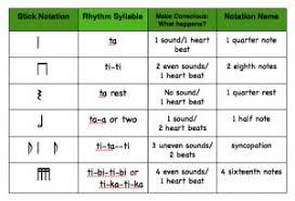Rhythmic Pattern Simple Kodály Rhythm An Introduction ClassicalGuitarorg