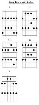 Pentatonic Scale Patterns Custom FreeGuitarCourse Minor Pentatonic Scale Patterns For Guitar