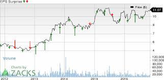 Plki Stock Chart Restaurant Stocks Earnings Slated On Nov 9 Wen Plki Shak