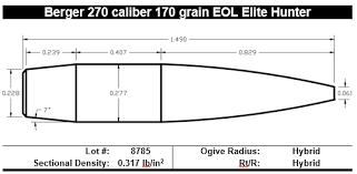 Sectional Density Chart Introducing The Berger 270 Caliber 170 Grain Eol Elite