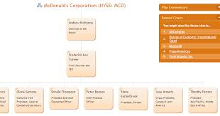 My Own Leader Organizational Structure Mcdonald