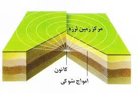 Image result for زمین لرزه
