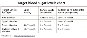 Blood Sugar Chart For Toddlers 13 Prototypal Hba1c Mmol L Conversion Chart