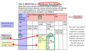 Verifying A Tested Series Rated Combination Fuses