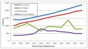 Line Chart Graph Colgate Share Price History