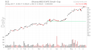 Chartmill Com Stock Screener Etfvpossible Stock