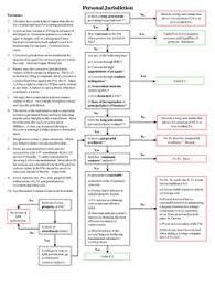 40 Best Civil Procedure Flowcharts Images In 2019 Civil
