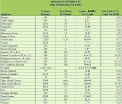 Home Appliance Wattage Chart Refrigerator Wattage Usage Power Consumption Of Our Office