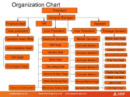Pack Organization Chart Organization Chart Dongcheng Pack Organization Chart