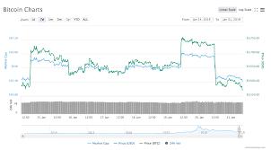 Ripple Trade Chart Crypto Total Market Cap Drops 5 Billion As All Major Coins