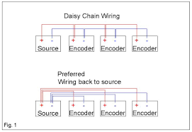 preferred wiring methods for optical encoders quantum devices inc avoid running lengths of signal wires such as those coming from an encoder along any high voltage or high current carrying wires